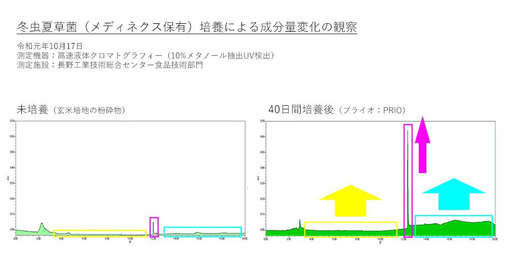 高速液体クロマトグラフィーのグラフ